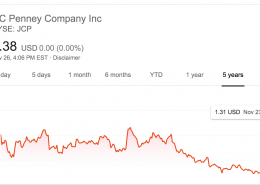 1 Answers: Do you think that buying stock in JCPenney for $1.30 a share is a good buy?